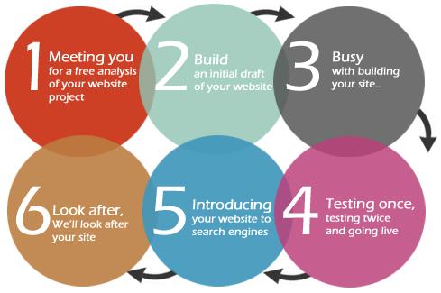 Surrey website design - how we work